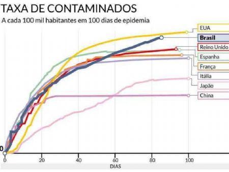 Gráfico mostra que curva no Brasil vem crescendo desde o primeiro caso, enquanto outros países se mantêm estabilizados - foto: Reprodução/USP